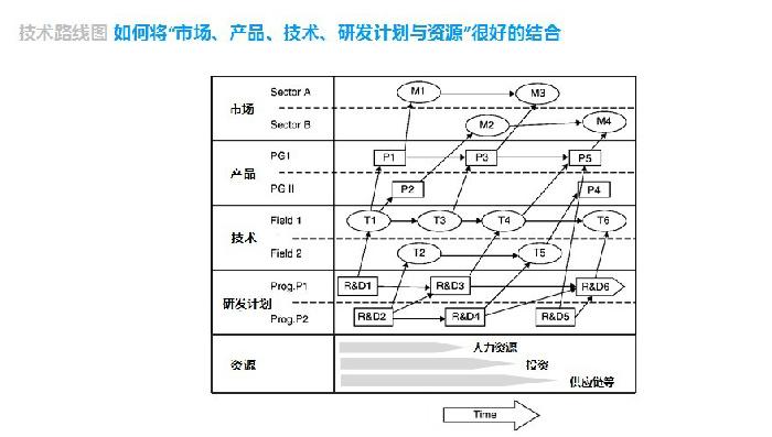 逻辑树和mece分析法